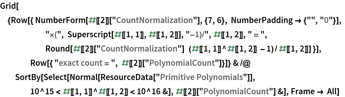 """Grid[{Row[{ NumberForm[#[[2]][""""CountNormalization""""], {7, 6}, NumberPadding -> {"""""""", """"0""""}], """"\[Times]("""", Superscript[#[[1, 1]], #[[1, 2]]], """"-1)/"""", #[[1, 2]], """" = """", Round[#[[2]][          """"CountNormalization""""]   (#[[1, 1]]^#[[1, 2]] - 1)/#[[1, 2]]] }], Row[{ """"exact count = """", #[[2]][""""PolynomialCount""""]}]} & /@ SortBy[Select[Normal[ResourceData[""""Primitive Polynomials""""]], 10^15 < #[[1, 1]]^#[[1, 2]] < 10^16 &], #[[2]][      """"PolynomialCount""""] &], Frame -> All]"""