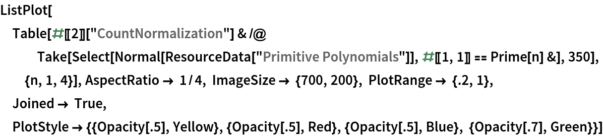 """ListPlot[Table[#[[2]][""""CountNormalization""""] & /@ Take[Select[      Normal[ResourceData[""""Primitive Polynomials""""]], #[[1, 1]] == Prime[n] &], 350], {n, 1, 4}], AspectRatio -> 1/4, ImageSize -> {700, 200}, PlotRange -> {.2, 1}, Joined -> True, PlotStyle -> {{Opacity[.5], Yellow}, {Opacity[.5], Red}, {Opacity[.5], Blue}, {Opacity[.7], Green}}]"""