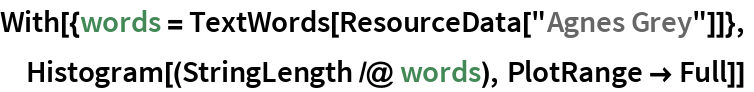 "With[{words = TextWords[ResourceData[""Agnes Grey""]]},  Histogram[(StringLength /@ words), PlotRange -> Full]]"