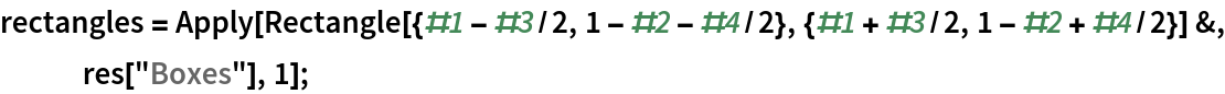 """rectangles = Apply[Rectangle[{#1 - #3/2, 1 - #2 - #4/2}, {#1 + #3/2, 1 - #2 + #4/2}] &, res[""""Boxes""""], 1];"""