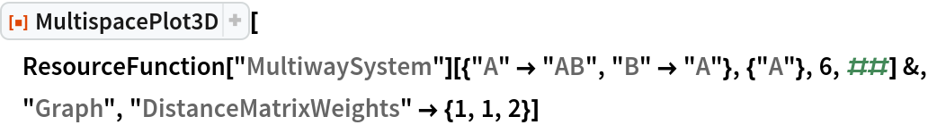 """ResourceFunction[""""MultispacePlot3D""""][  ResourceFunction[""""MultiwaySystem""""][{""""A"""" -> """"AB"""", """"B"""" -> """"A""""}, {""""A""""}, 6, ##] &, """"Graph"""", """"DistanceMatrixWeights"""" -> {1, 1, 2}]"""