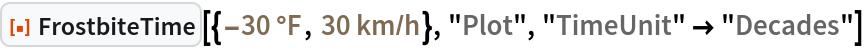 "ResourceFunction[  ""FrostbiteTime""][{Quantity[-30, ""DegreesFahrenheit""], Quantity[30, (""Kilometers"")/(""Hours"")]}, ""Plot"", ""TimeUnit"" -> ""Decades""]"