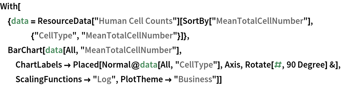 """With[{data = ResourceData[""""Human Cell Counts""""][     SortBy[""""MeanTotalCellNumber""""], {""""CellType"""", """"MeanTotalCellNumber""""}]}, BarChart[data[All, """"MeanTotalCellNumber""""], ChartLabels -> Placed[Normal@data[All, """"CellType""""], Axis, Rotate[#, 90 Degree] &],    ScalingFunctions -> """"Log"""", PlotTheme -> """"Business""""]]"""