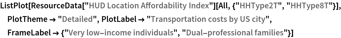 """ListPlot[ResourceData[""""HUD Location Affordability Index""""][   All, {""""HHType2T"""", """"HHType8T""""}], PlotTheme -> """"Detailed"""", PlotLabel -> """"Transportation costs by US city"""", FrameLabel -> {""""Very low-income individuals"""", """"Dual-professional families""""}]"""