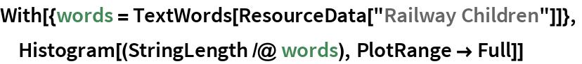 "With[{words = TextWords[ResourceData[""Railway Children""]]},  Histogram[(StringLength /@ words), PlotRange -> Full]]"