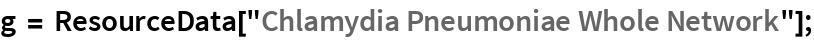 "g = ResourceData[""Chlamydia Pneumoniae Whole Network""];"