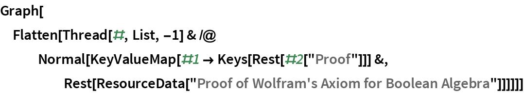 "Graph[Flatten[   Thread[#, List, -1] & /@ Normal[KeyValueMap[#1 -> Keys[Rest[#2[""Proof""]]] &, Rest[ResourceData[        ""Proof of Wolfram's Axiom for Boolean Algebra""]]]]]]"