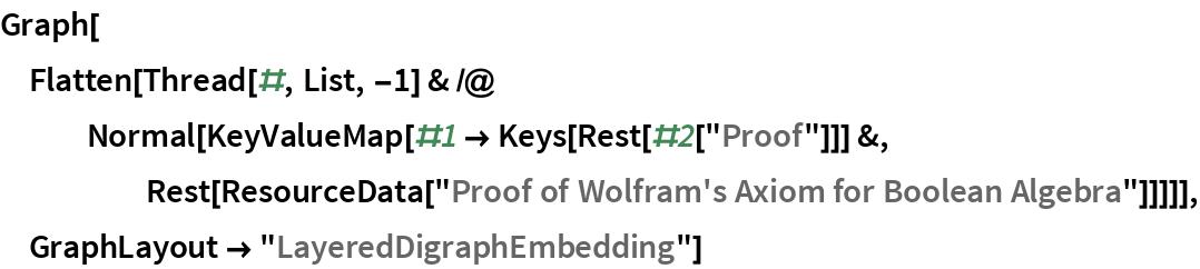"Graph[Flatten[   Thread[#, List, -1] & /@ Normal[KeyValueMap[#1 -> Keys[Rest[#2[""Proof""]]] &, Rest[ResourceData[        ""Proof of Wolfram's Axiom for Boolean Algebra""]]]]], GraphLayout -> ""LayeredDigraphEmbedding""]"