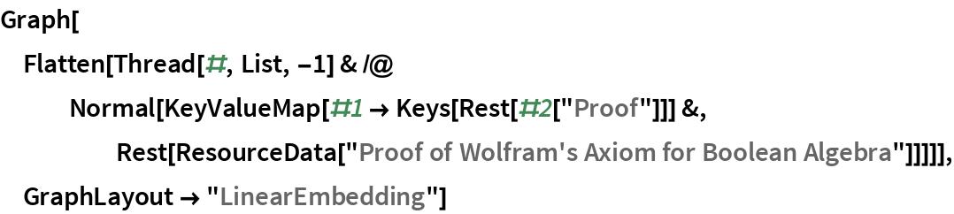 "Graph[Flatten[   Thread[#, List, -1] & /@ Normal[KeyValueMap[#1 -> Keys[Rest[#2[""Proof""]]] &, Rest[ResourceData[        ""Proof of Wolfram's Axiom for Boolean Algebra""]]]]], GraphLayout -> ""LinearEmbedding""]"