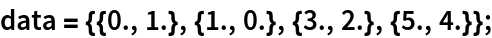 data = {{0., 1.}, {1., 0.}, {3., 2.}, {5., 4.}};