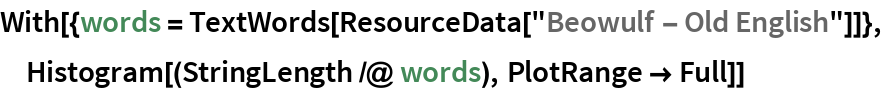 "With[{words = TextWords[ResourceData[""Beowulf - Old English""]]},  Histogram[(StringLength /@ words), PlotRange -> Full]]"