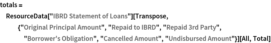 """totals = ResourceData[""""IBRD Statement of Loans""""][    Transpose, {""""Original Principal Amount"""", """"Repaid to IBRD"""", """"Repaid 3rd Party"""", """"Borrower's Obligation"""", """"Cancelled Amount"""", """"Undisbursed Amount""""}][All, Total]"""
