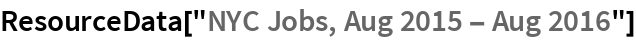 "ResourceData[""NYC Jobs, Aug 2015 - Aug 2016""]"