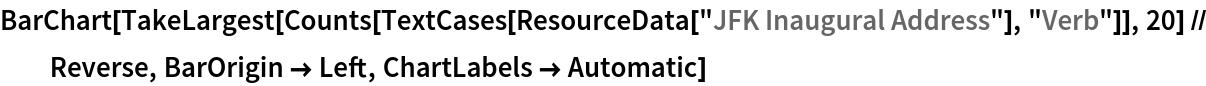 "BarChart[TakeLargest[    Counts[TextCases[ResourceData[""JFK Inaugural Address""], ""Verb""]], 20] // Reverse, BarOrigin -> Left, ChartLabels -> Automatic]"