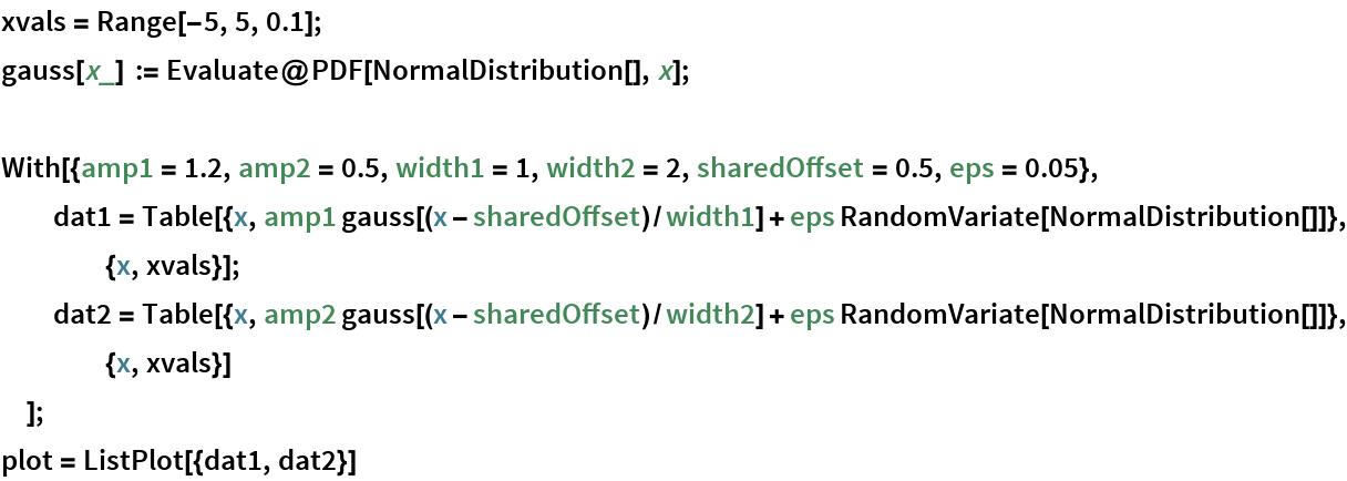 xvals = Range[-5, 5, 0.1]; gauss[x_] := Evaluate@PDF[NormalDistribution[], x];  With[{amp1 = 1.2, amp2 = 0.5, width1 = 1, width2 = 2, sharedOffset = 0.5, eps = 0.05},   dat1 = Table[{x, amp1 gauss[(x - sharedOffset)/width1] + eps RandomVariate[NormalDistribution[]]}, {x, xvals}];   dat2 = Table[{x, amp2 gauss[(x - sharedOffset)/width2] + eps RandomVariate[NormalDistribution[]]}, {x, xvals}]   ]; plot = ListPlot[{dat1, dat2}]
