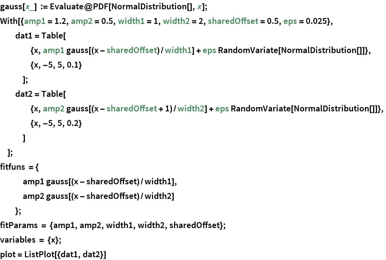 gauss[x_] := Evaluate@PDF[NormalDistribution[], x]; With[{amp1 = 1.2, amp2 = 0.5, width1 = 1, width2 = 2, sharedOffset = 0.5, eps = 0.025},   dat1 = Table[     {x, amp1 gauss[(x - sharedOffset)/width1] + eps RandomVariate[NormalDistribution[]]},     {x, -5, 5, 0.1}     ];   dat2 = Table[     {x, amp2 gauss[(x - sharedOffset + 1)/width2] + eps RandomVariate[NormalDistribution[]]},     {x, -5, 5, 0.2}     ]   ]; fitfuns = {    amp1 gauss[(x - sharedOffset)/width1],    amp2 gauss[(x - sharedOffset)/width2]    }; fitParams = {amp1, amp2, width1, width2, sharedOffset}; variables = {x}; plot = ListPlot[{dat1, dat2}]