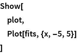 Show[  plot,  Plot[fits, {x, -5, 5}]  ]
