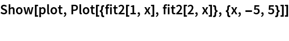 Show[plot, Plot[{fit2[1, x], fit2[2, x]}, {x, -5, 5}]]