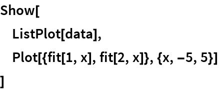 Show[  ListPlot[data],  Plot[{fit[1, x], fit[2, x]}, {x, -5, 5}]  ]