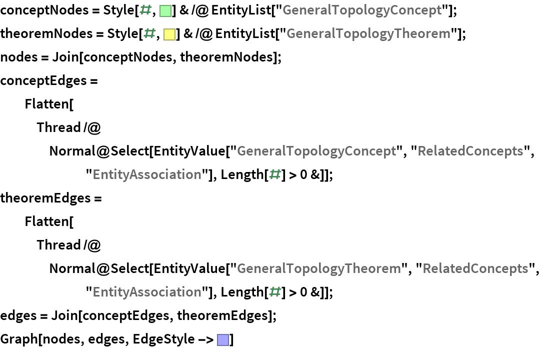 """conceptNodes = Style[#, RGBColor[0.65, 1, 0.65]] & /@ EntityList[""""GeneralTopologyConcept""""]; theoremNodes = Style[#, RGBColor[1, 1, 0.5]] & /@ EntityList[""""GeneralTopologyTheorem""""]; nodes = Join[conceptNodes, theoremNodes]; conceptEdges = Flatten[Thread /@ Normal@Select[       EntityValue[""""GeneralTopologyConcept"""", """"RelatedConcepts"""", """"EntityAssociation""""], Length[#] > 0 &]]; theoremEdges = Flatten[Thread /@ Normal@Select[       EntityValue[""""GeneralTopologyTheorem"""", """"RelatedConcepts"""", """"EntityAssociation""""], Length[#] > 0 &]]; edges = Join[conceptEdges, theoremEdges]; Graph[nodes, edges, EdgeStyle -> RGBColor[0.65, 0.65, 1]]"""