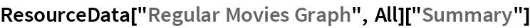 """ResourceData[""""Regular Movies Graph"""", All][""""Summary""""]"""