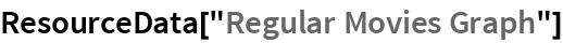 "ResourceData[""Regular Movies Graph""]"