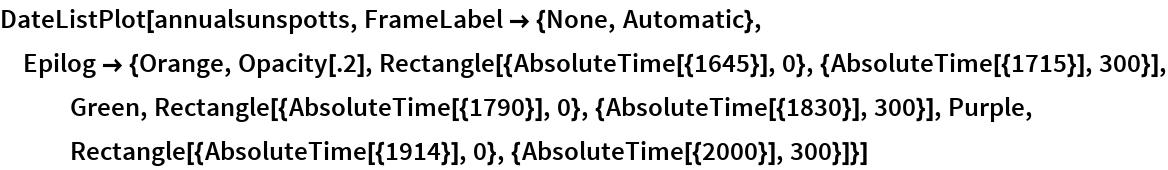DateListPlot[annualsunspotts, FrameLabel -> {None, Automatic}, Epilog -> {Orange, Opacity[.2], Rectangle[{AbsoluteTime[{1645}], 0}, {AbsoluteTime[{1715}], 300}], Green, Rectangle[{AbsoluteTime[{1790}], 0}, {AbsoluteTime[{1830}], 300}], Purple, Rectangle[{AbsoluteTime[{1914}], 0}, {AbsoluteTime[{2000}], 300}]}]