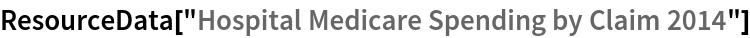 "ResourceData[""Hospital Medicare Spending by Claim 2014""]"