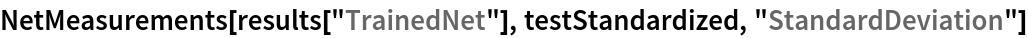 "NetMeasurements[  results[""TrainedNet""], testStandardized, ""StandardDeviation""]"