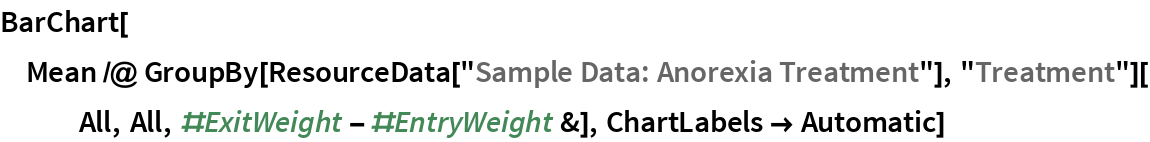 """BarChart[Mean /@ GroupBy[ResourceData[""""Sample Data: Anorexia Treatment""""], """"Treatment""""][All, All, #ExitWeight - #EntryWeight &], ChartLabels -> Automatic]"""