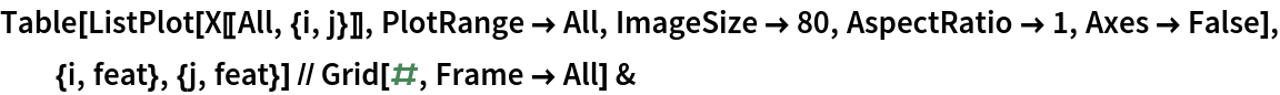 Table[ListPlot[X[[All, {i, j}]], PlotRange -> All, ImageSize -> 80, AspectRatio -> 1, Axes -> False], {i, feat}, {j, feat}] // Grid[#, Frame -> All] &