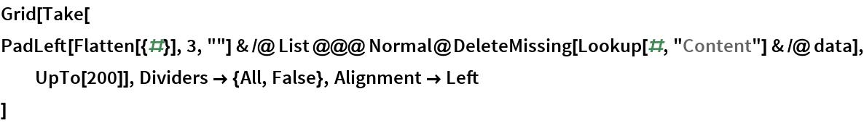 "Grid[Take[   PadLeft[Flatten[{#}], 3, """"] & /@ List @@@ Normal@DeleteMissing[Lookup[#, ""Content""] & /@ data], UpTo[200]], Dividers -> {All, False}, Alignment -> Left  ]"