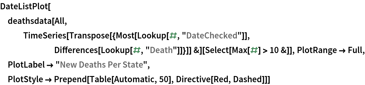"""DateListPlot[  deathsdata[All, TimeSeries[      Transpose[{Most[Lookup[#, """"DateChecked""""]], Differences[Lookup[#, """"Death""""]]}]] &][Select[Max[#] > 10 &]], PlotRange -> Full, PlotLabel -> """"New Deaths Per State"""", PlotStyle -> Prepend[Table[Automatic, 50], Directive[Red, Dashed]]]"""