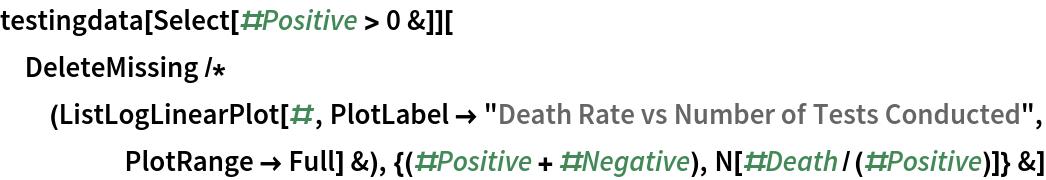 """testingdata[Select[#Positive > 0 &]][  DeleteMissing /* (ListLogLinearPlot[#, PlotLabel -> """"Death Rate vs Number of Tests Conducted"""", PlotRange -> Full] &), {(#Positive + #Negative), N[#Death/(#Positive)]} &]"""