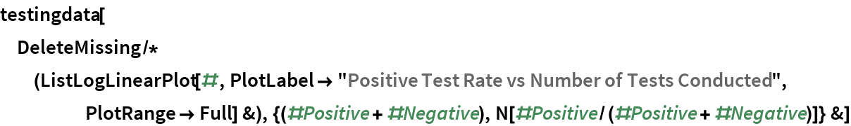 "testingdata[  DeleteMissing /* (ListLogLinearPlot[#, PlotLabel -> ""Positive Test Rate vs Number of Tests Conducted"", PlotRange -> Full] &), {(#Positive + #Negative), N[#Positive/(#Positive + #Negative)]} &]"
