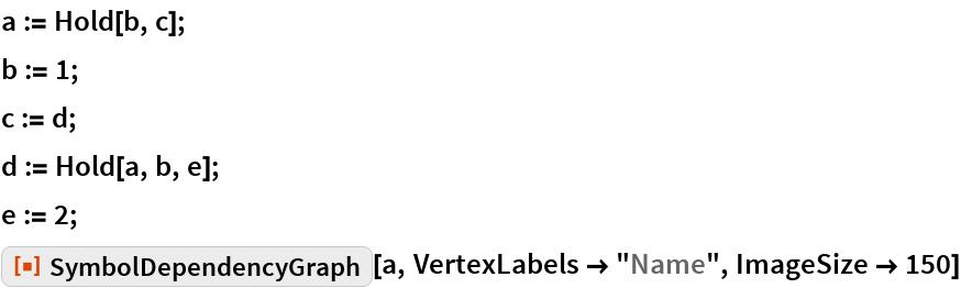 """a := Hold[b, c]; b := 1; c := d; d := Hold[a, b, e]; e := 2; ResourceFunction[""""SymbolDependencyGraph""""][a, VertexLabels -> """"Name"""", ImageSize -> 150]"""