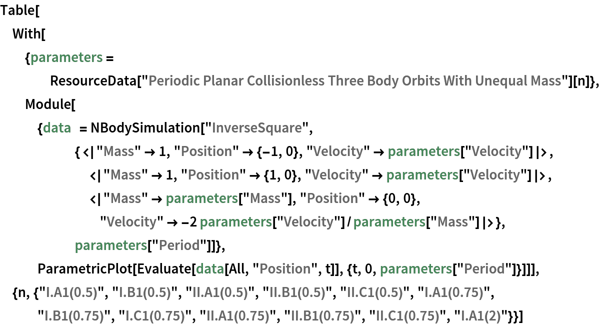 """Table[With[{parameters = ResourceData[       """"Periodic Planar Collisionless Three Body Orbits With Unequal Mass""""][n]},   Module[{data  = NBodySimulation[       """"InverseSquare"""", {<