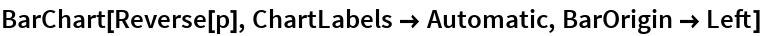 BarChart[Reverse[p], ChartLabels -> Automatic, BarOrigin -> Left]