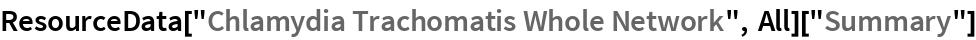 "ResourceData[""Chlamydia Trachomatis Whole Network"", All][""Summary""]"