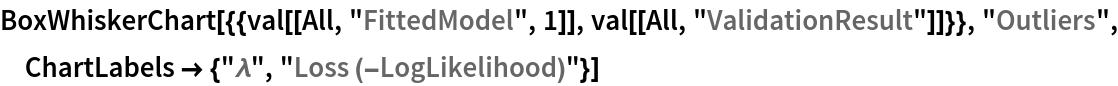 "BoxWhiskerChart[{{val[[All, ""FittedModel"", 1]], val[[All, ""ValidationResult""]]}}, ""Outliers"", ChartLabels -> {""\[Lambda]"", ""Loss (-LogLikelihood)""}]"