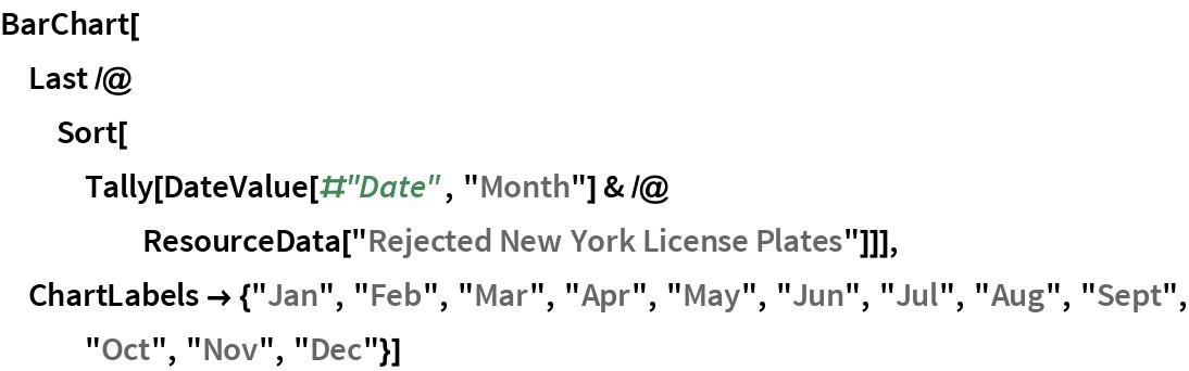 "BarChart[Last /@ Sort[Tally[     DateValue[#""Date"", ""Month""] & /@ ResourceData[""Rejected New York License Plates""]]], ChartLabels -> {""Jan"", ""Feb"", ""Mar"", ""Apr"", ""May"", ""Jun"", ""Jul"", ""Aug"", ""Sept"", ""Oct"", ""Nov"", ""Dec""}]"
