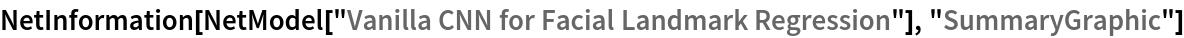 """NetInformation[  NetModel[""""Vanilla CNN for Facial Landmark Regression""""], \ """"SummaryGraphic""""]"""