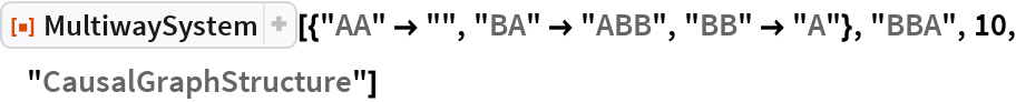 "ResourceFunction[  ""MultiwaySystem""][{""AA"" -> """", ""BA"" -> ""ABB"", ""BB"" -> ""A""}, ""BBA"", 10, ""CausalGraphStructure""]"