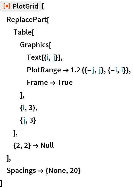 "ResourceFunction[""PlotGrid""][  ReplacePart[   Table[    Graphics[     Text[{i, j}],     PlotRange -> 1.2 {{-j, j}, {-i, i}},     Frame -> True     ],    {i, 3},    {j, 3}    ],   {2, 2} -> Null   ],  Spacings -> {None, 20}  ]"
