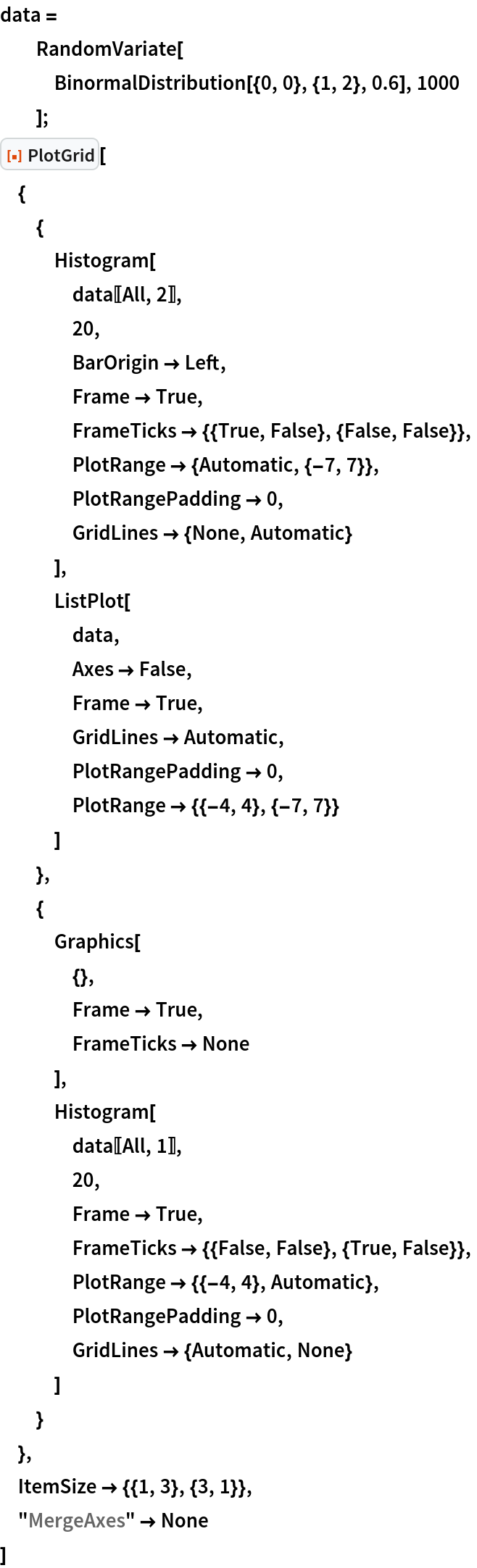 "data =   RandomVariate[    BinormalDistribution[{0, 0}, {1, 2}, 0.6], 1000    ]; ResourceFunction[""PlotGrid""][  {   {    Histogram[     data[[All, 2]],     20,     BarOrigin -> Left,     Frame -> True,     FrameTicks -> {{True, False}, {False, False}},     PlotRange -> {Automatic, {-7, 7}},     PlotRangePadding -> 0,     GridLines -> {None, Automatic}     ],    ListPlot[     data,     Axes -> False,     Frame -> True,     GridLines -> Automatic,     PlotRangePadding -> 0,     PlotRange -> {{-4, 4}, {-7, 7}}     ]    },   {    Graphics[     {},     Frame -> True,     FrameTicks -> None     ],    Histogram[     data[[All, 1]],     20,     Frame -> True,     FrameTicks -> {{False, False}, {True, False}},     PlotRange -> {{-4, 4}, Automatic},     PlotRangePadding -> 0,     GridLines -> {Automatic, None}     ]    }   },  ItemSize -> {{1, 3}, {3, 1}},  ""MergeAxes"" -> None  ]"