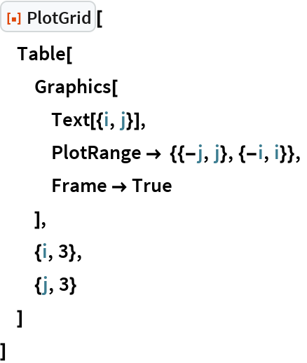 "ResourceFunction[""PlotGrid""][  Table[   Graphics[    Text[{i, j}],    PlotRange -> {{-j, j}, {-i, i}},    Frame -> True    ],   {i, 3},   {j, 3}   ]  ]"