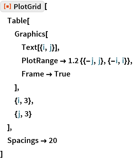 "ResourceFunction[""PlotGrid""][  Table[   Graphics[    Text[{i, j}],    PlotRange -> 1.2 {{-j, j}, {-i, i}},    Frame -> True    ],   {i, 3},   {j, 3}   ],  Spacings -> 20  ]"