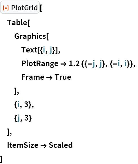 "ResourceFunction[""PlotGrid""][  Table[   Graphics[    Text[{i, j}],    PlotRange -> 1.2 {{-j, j}, {-i, i}},    Frame -> True    ],   {i, 3},   {j, 3}   ],  ItemSize -> Scaled  ]"