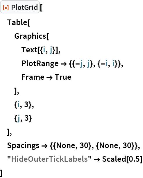 "ResourceFunction[""PlotGrid""][  Table[   Graphics[    Text[{i, j}],    PlotRange -> {{-j, j}, {-i, i}},    Frame -> True    ],   {i, 3},   {j, 3}   ],  Spacings -> {{None, 30}, {None, 30}},  ""HideOuterTickLabels"" -> Scaled[0.5]  ]"