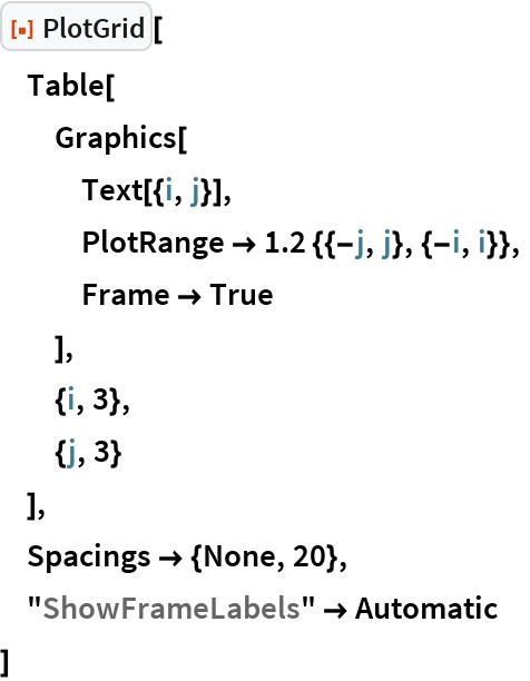"ResourceFunction[""PlotGrid""][  Table[   Graphics[    Text[{i, j}],    PlotRange -> 1.2 {{-j, j}, {-i, i}},    Frame -> True    ],   {i, 3},   {j, 3}   ],  Spacings -> {None, 20},  ""ShowFrameLabels"" -> Automatic  ]"